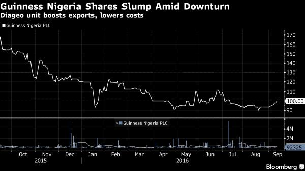 guinness-nigeria-shares